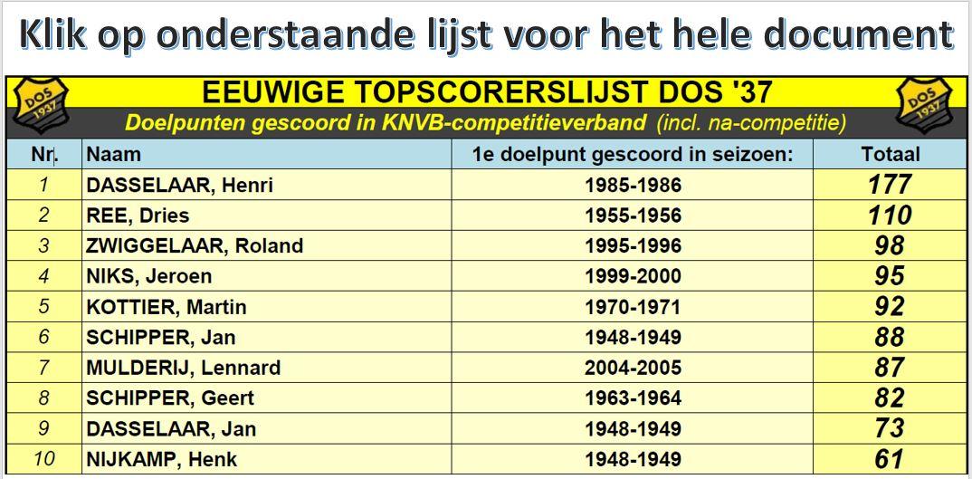 Eeuwige Topscorerslijst DOS'37 4